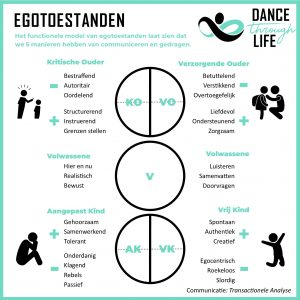 Egotoestanden TA functioneel model