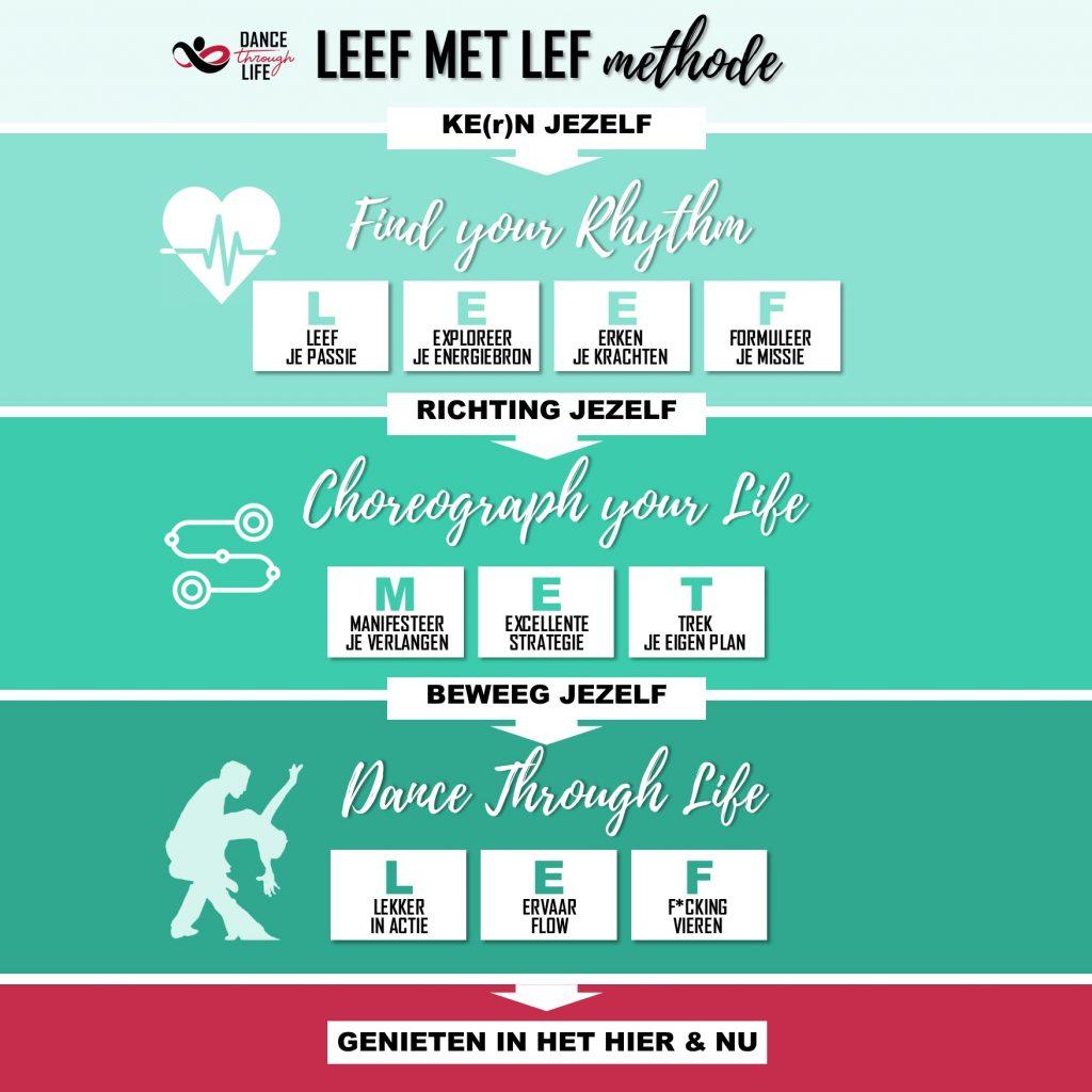 Leef met Lef Methode - Coach methode